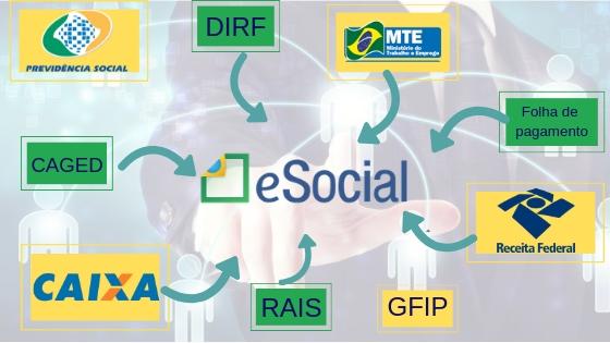 Blog - Aliança Contabilidade - Sua empresa está preparada para o Esocial?